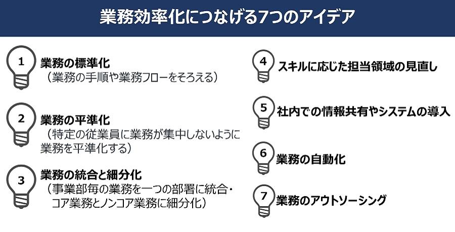 業務効率化につなげる7つのアイデア