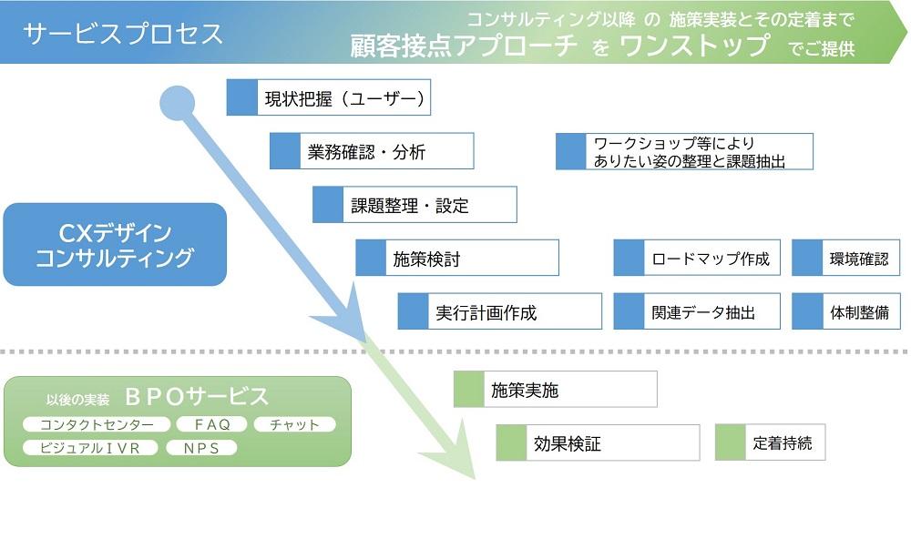 CXデザインコンサルティングのサービスプロセス