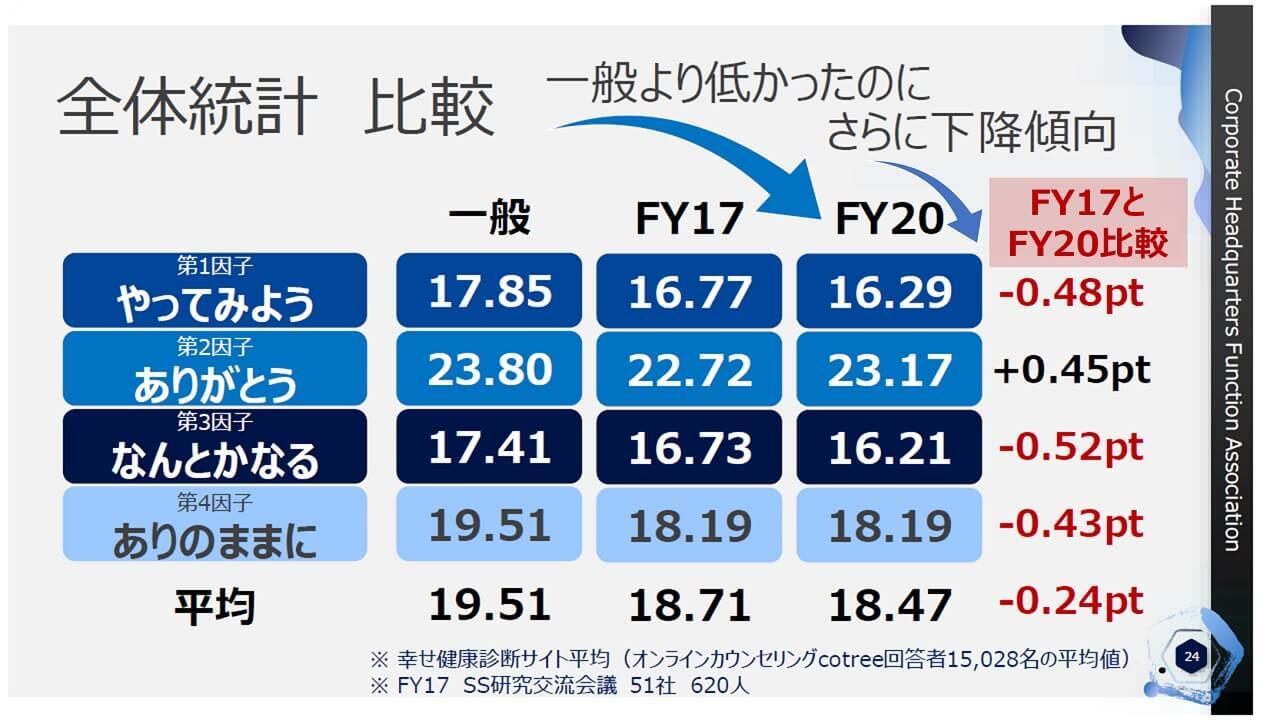 幸福度調査_全体統計比較