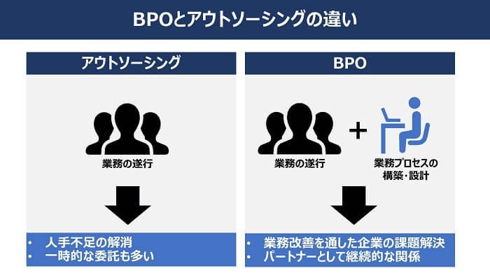 BPOとアウトソーシングの違い